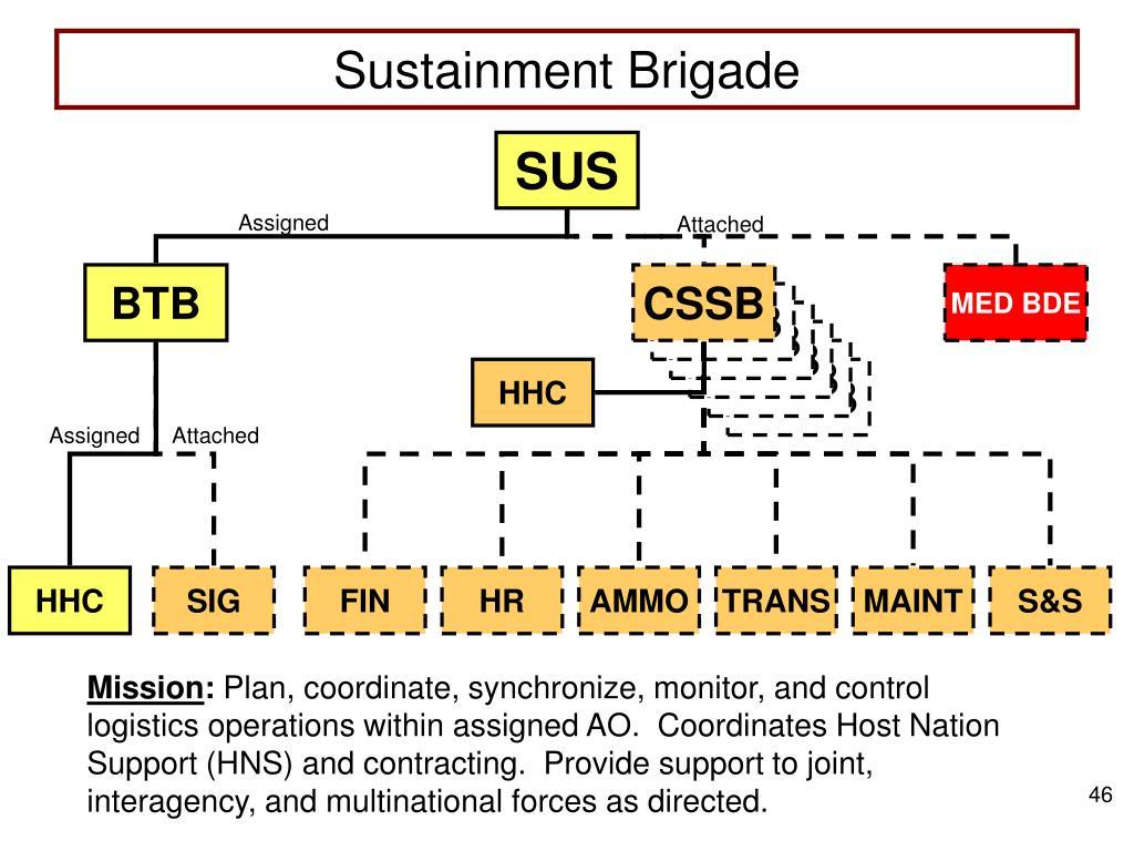 Sustainment Brigade