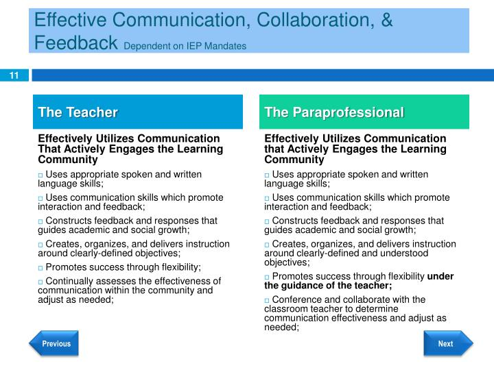 Effective Communication, Collaboration, & Feedback