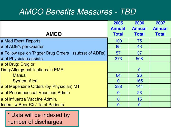 AMCO Benefits Measures - TBD
