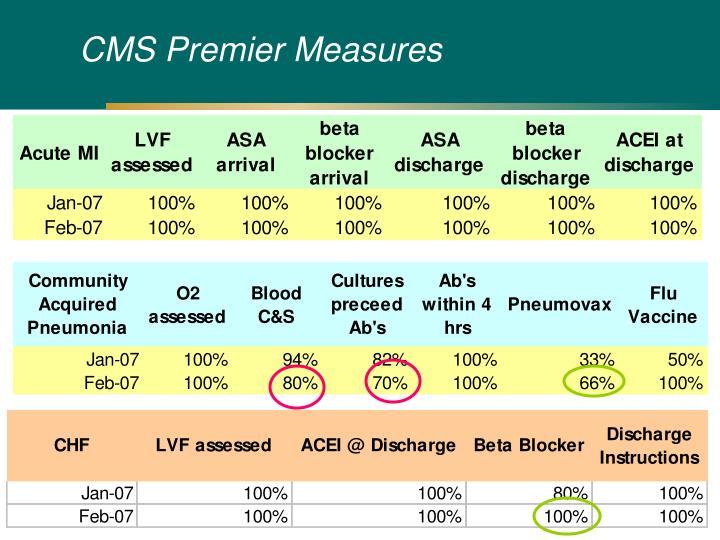CMS Premier Measures