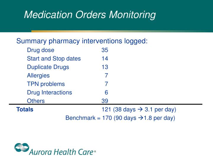 Medication Orders Monitoring