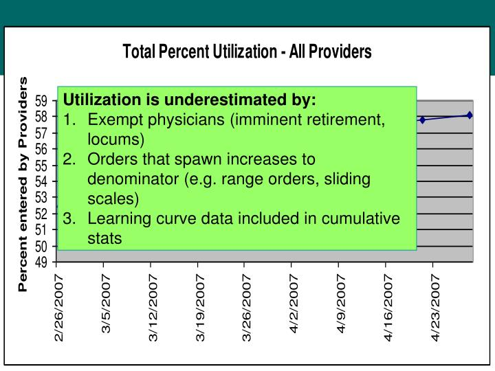 Utilization is underestimated by: