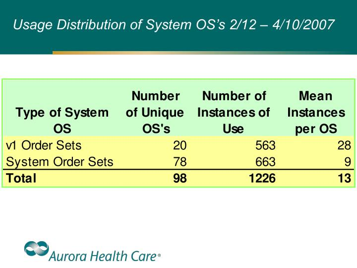 Usage Distribution of System OS's 2/12 – 4/10/2007