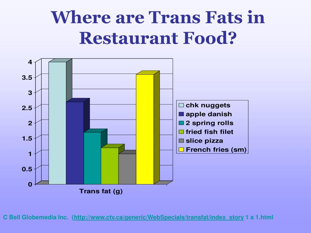 Where are Trans Fats in Restaurant Food?