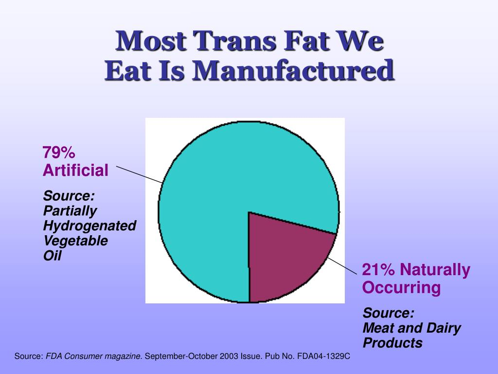 Most Trans Fat We