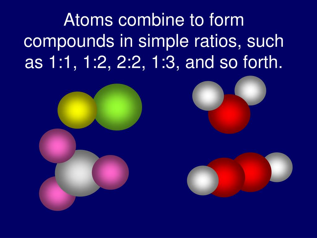 Atoms combine to form compounds in simple ratios, such as 1:1, 1:2, 2:2, 1:3, and so forth.