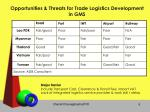 opportunities threats for trade logistics development in gms