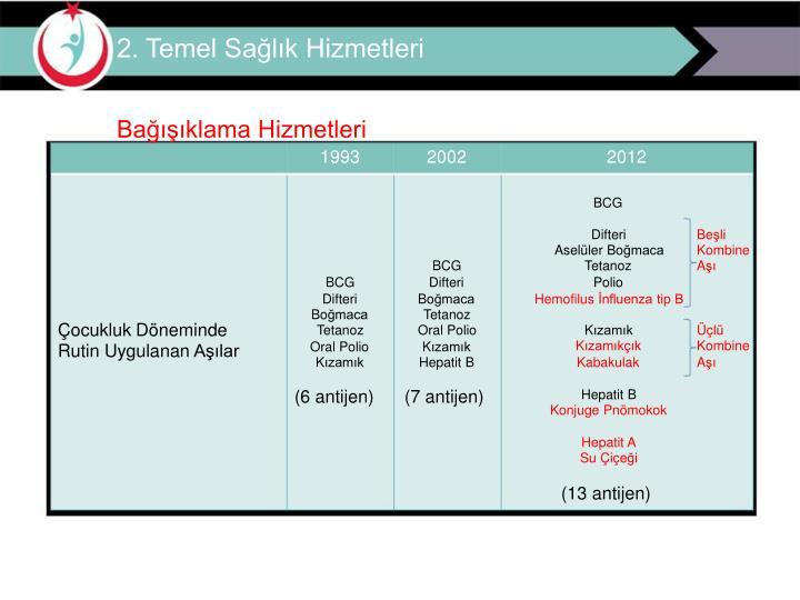 2. Temel Sağlık Hizmetleri