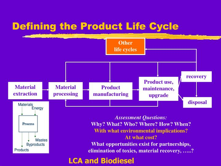 Defining the product life cycle