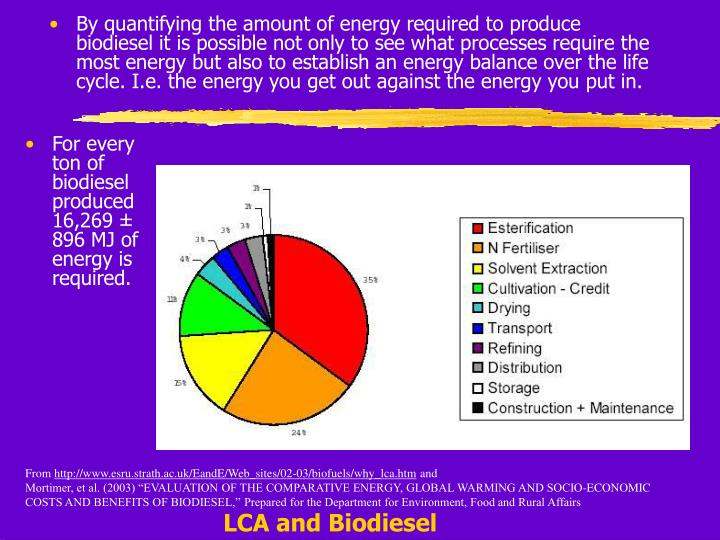 For every ton of biodiesel produced 16,269 ± 896 MJ of energy is required.