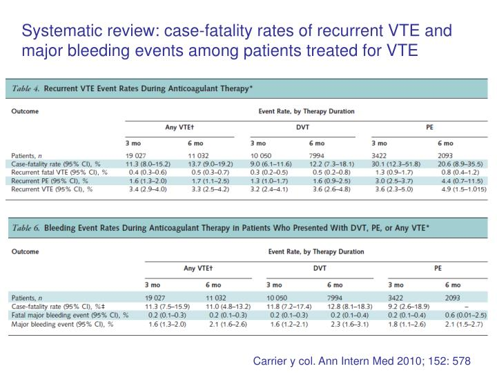 Systematic review: case-fatality rates of recurrent VTE and major bleeding events among patients treated for VTE