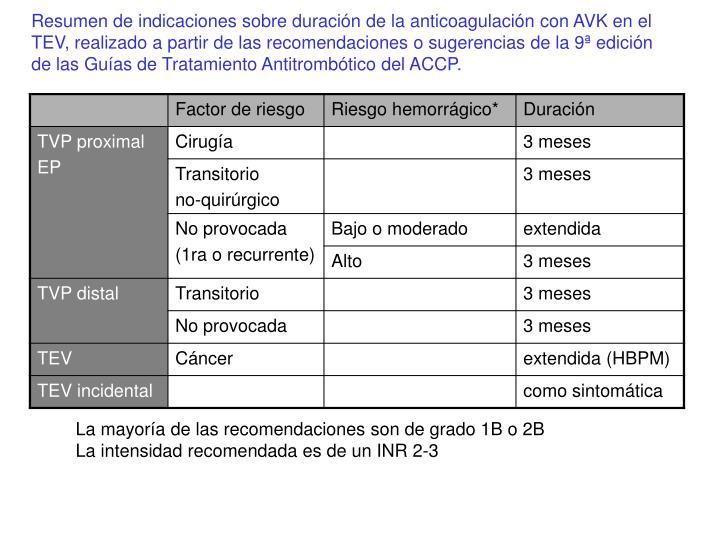 Resumen de indicaciones sobre duración de la anticoagulación con AVK en el TEV, realizado a partir de las recomendaciones o sugerencias de la 9ª edición de las Guías de Tratamiento Antitrombótico del ACCP.
