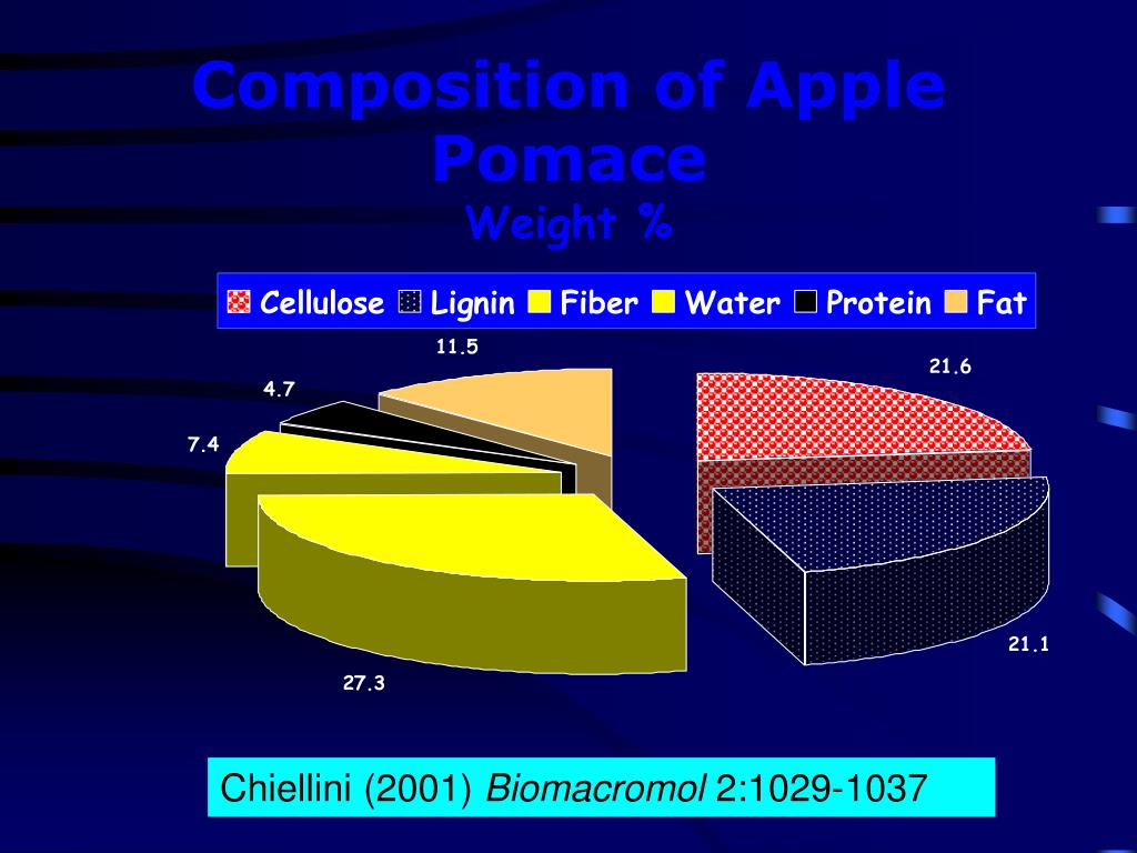 Composition of Apple Pomace