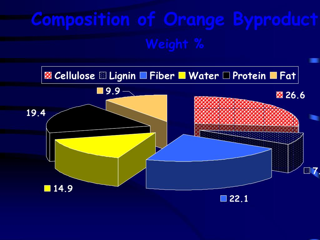 Composition of Orange Byproduct