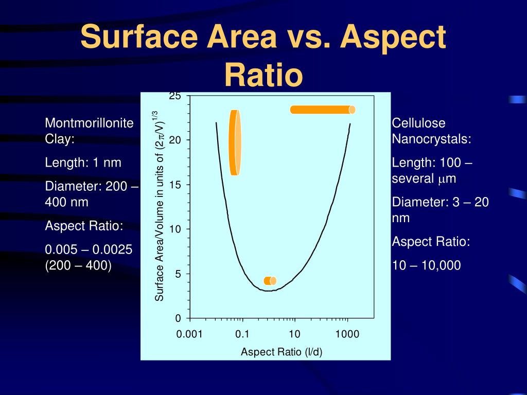 Surface Area vs. Aspect Ratio
