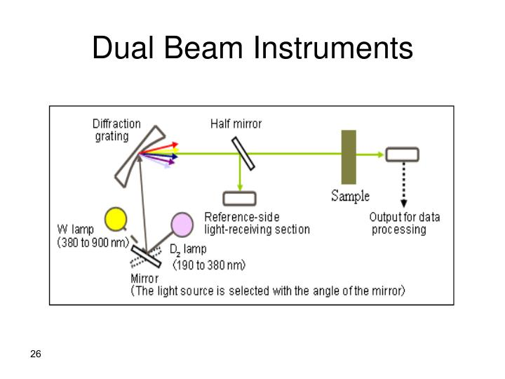 Dual Beam Instruments