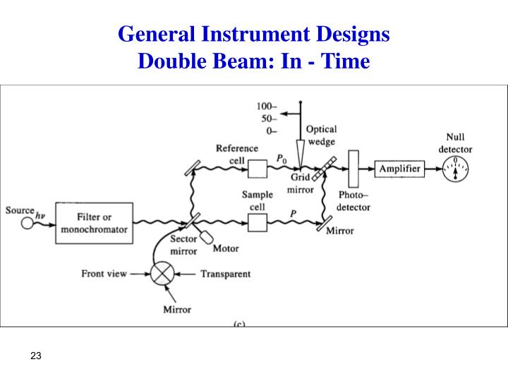 General Instrument Designs