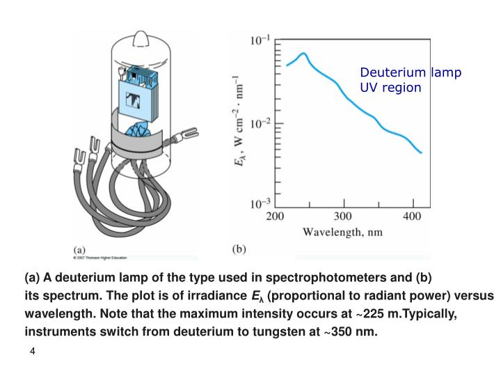 Deuterium lamp