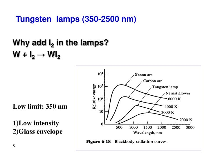 Tungsten  lamps (350-2500 nm)
