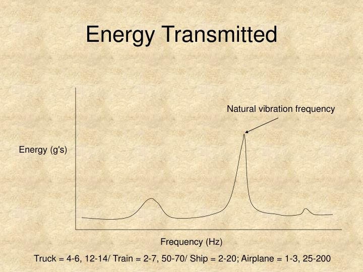 Energy Transmitted