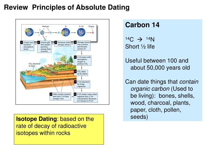 what are the principles of carbon dating