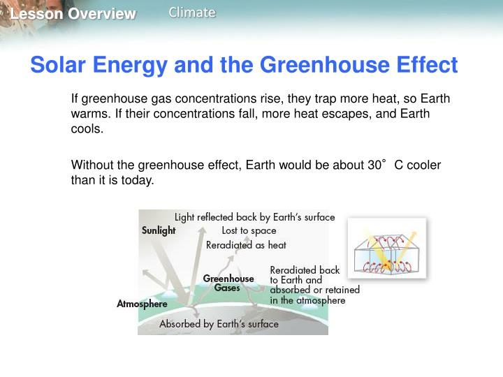 Solar Energy and the Greenhouse Effect