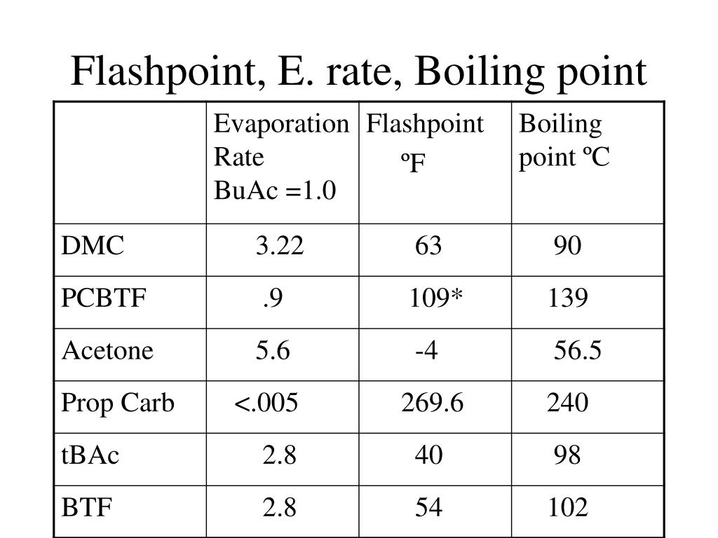 Flashpoint, E. rate, Boiling point