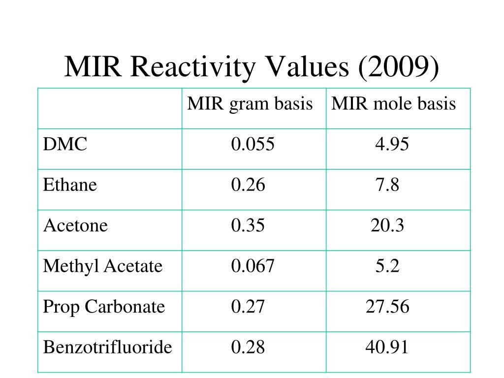 MIR Reactivity Values (2009)