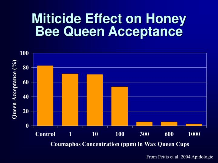 Miticide Effect on Honey Bee Queen Acceptance