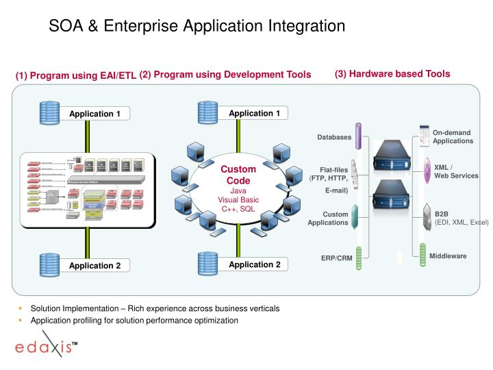 (1) Program using EAI/ETL