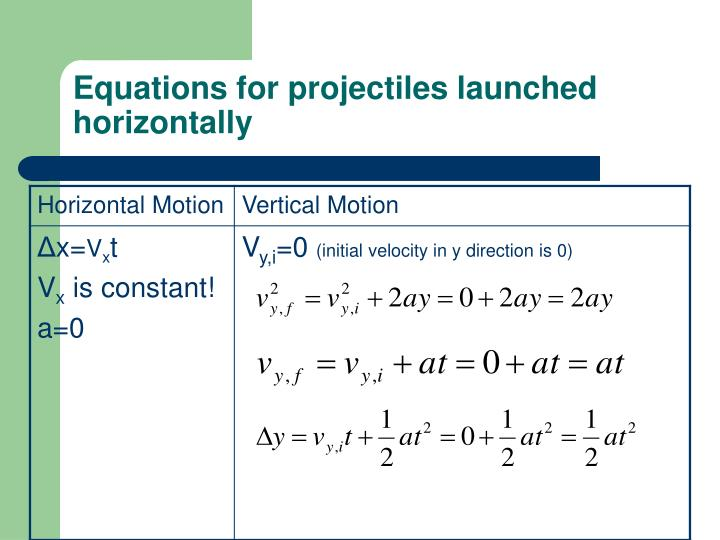 Equations for projectiles launched horizontally