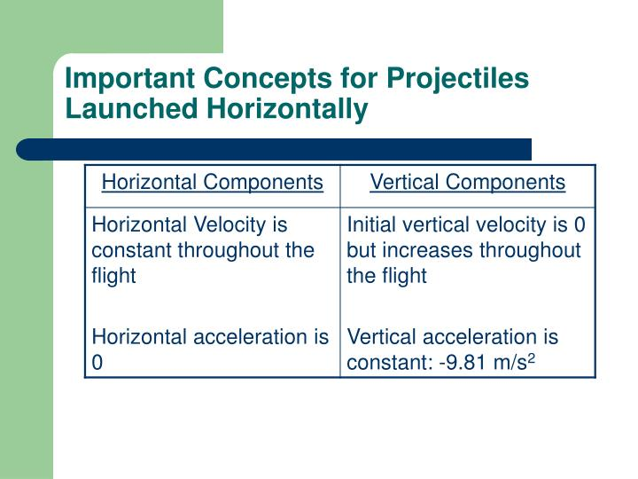 Important Concepts for Projectiles Launched Horizontally