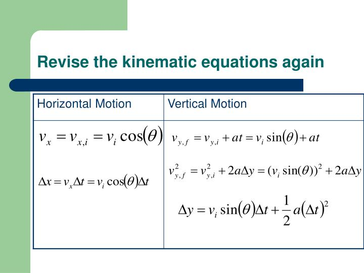 Revise the kinematic equations again