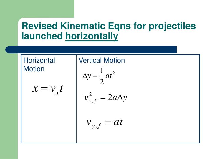 Revised Kinematic Eqns for projectiles launched