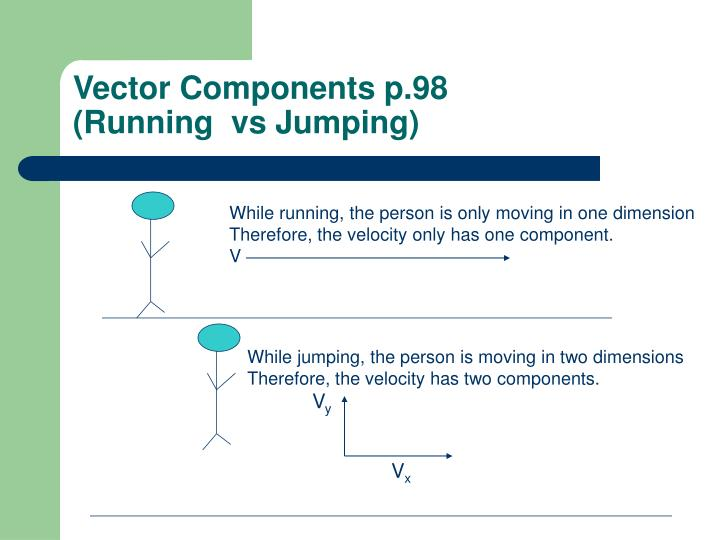Vector Components p.98