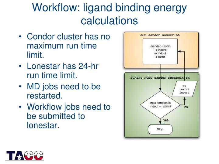 Workflow: ligand binding energy calculations