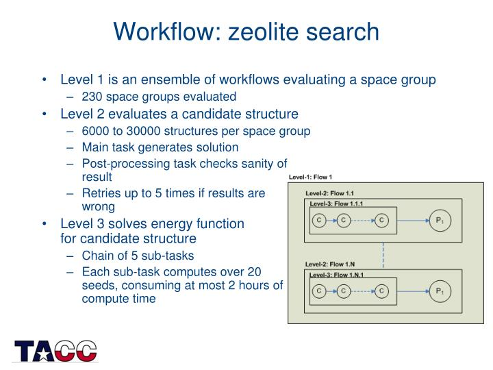 Workflow: zeolite search