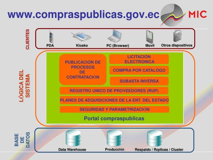 www.compraspublicas.gov.ec