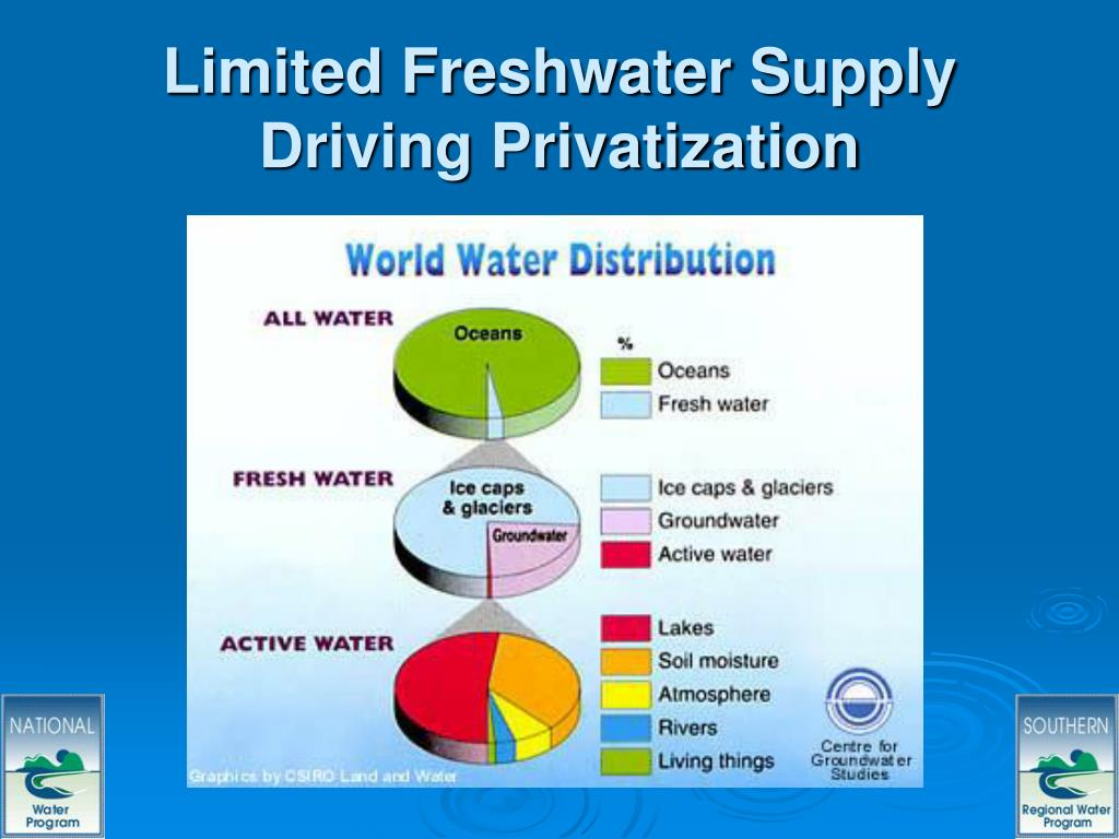 Limited Freshwater Supply Driving Privatization