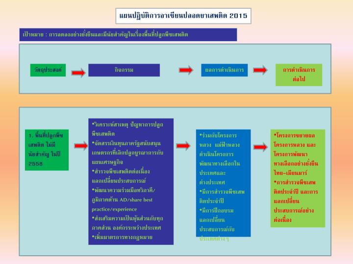 แผนปฏิบัติการอาเซียนปลอดยาเสพติด 2015