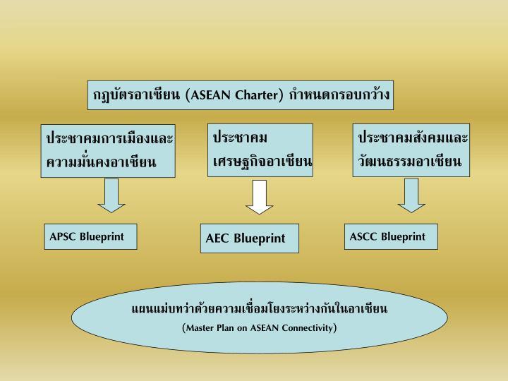 กฎบัตรอาเซียน