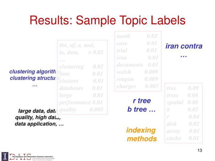 Results: Sample Topic Labels