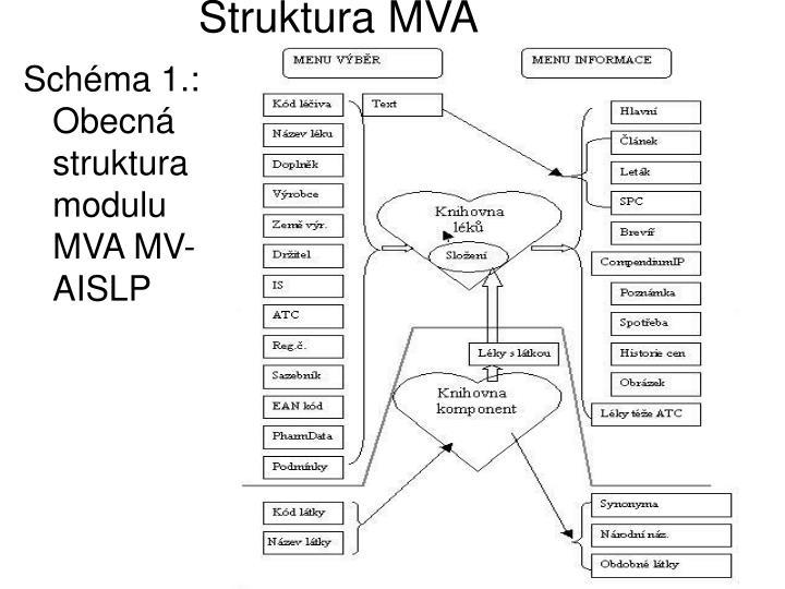 Struktura MVA