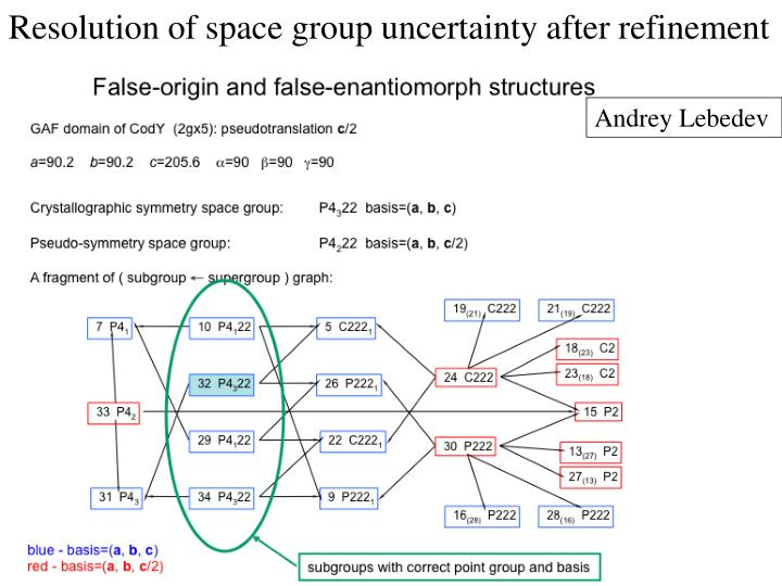 Resolution of space group uncertainty after refinement