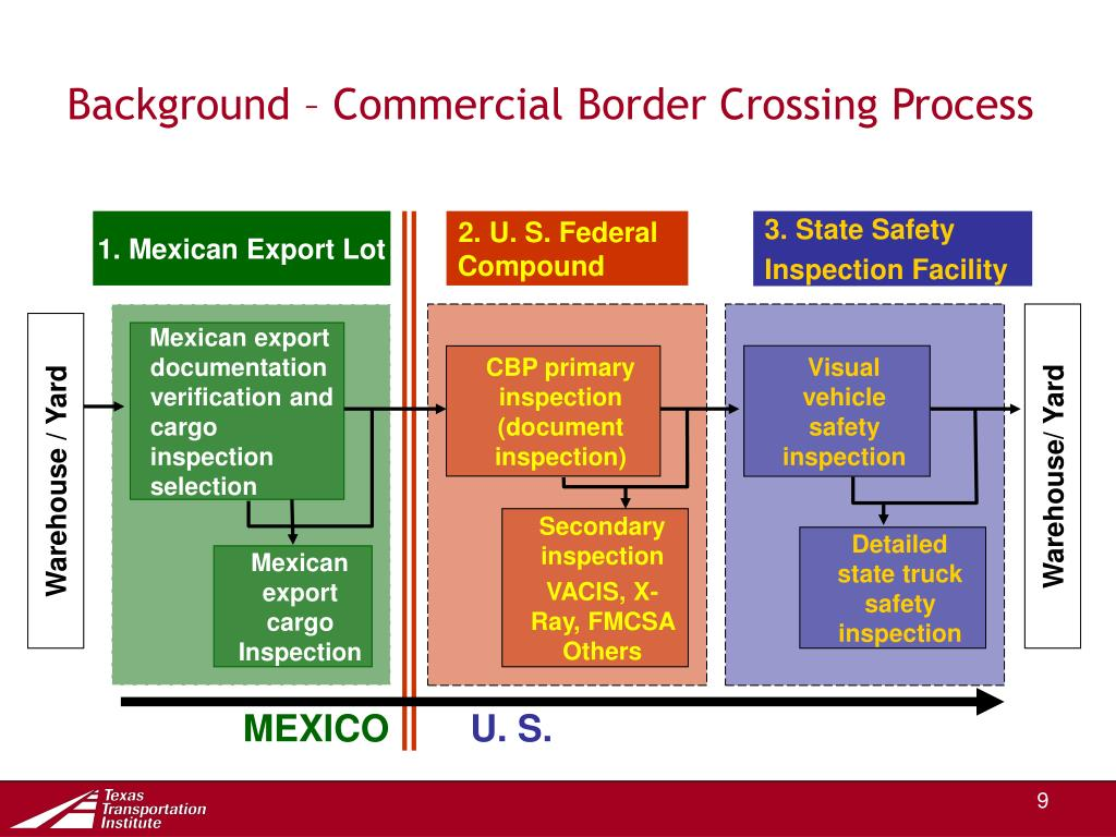Background – Commercial Border Crossing Process