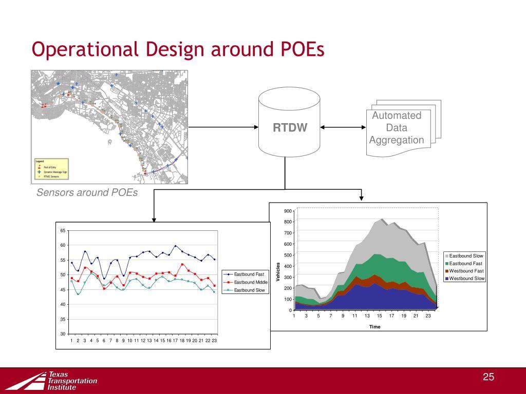 Operational Design around POEs