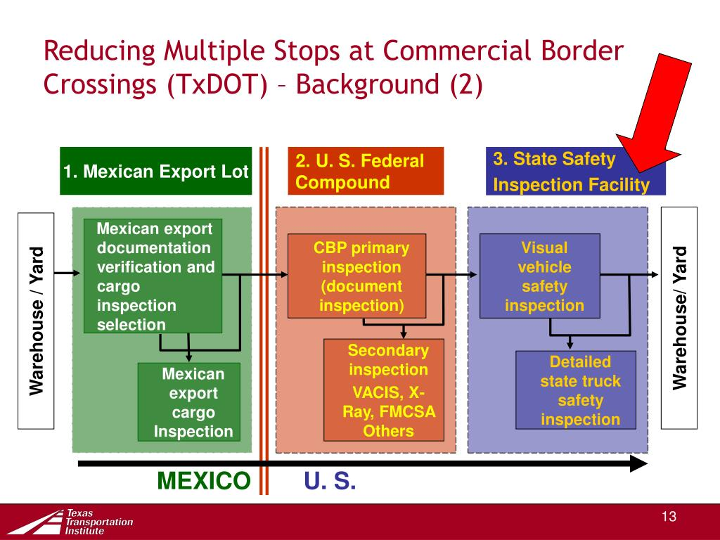 Reducing Multiple Stops at Commercial Border Crossings (TxDOT) – Background (2)