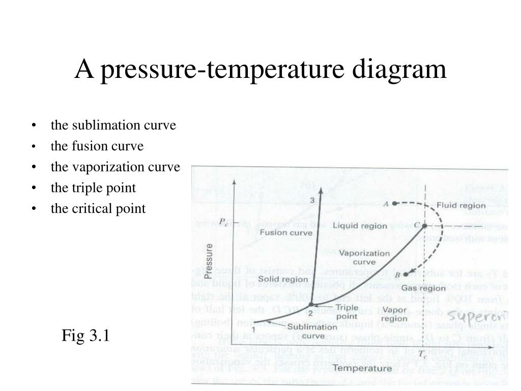 A pressure-temperature diagram