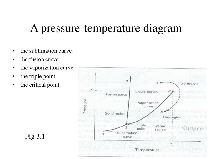 A pressure temperature diagram l.jpg