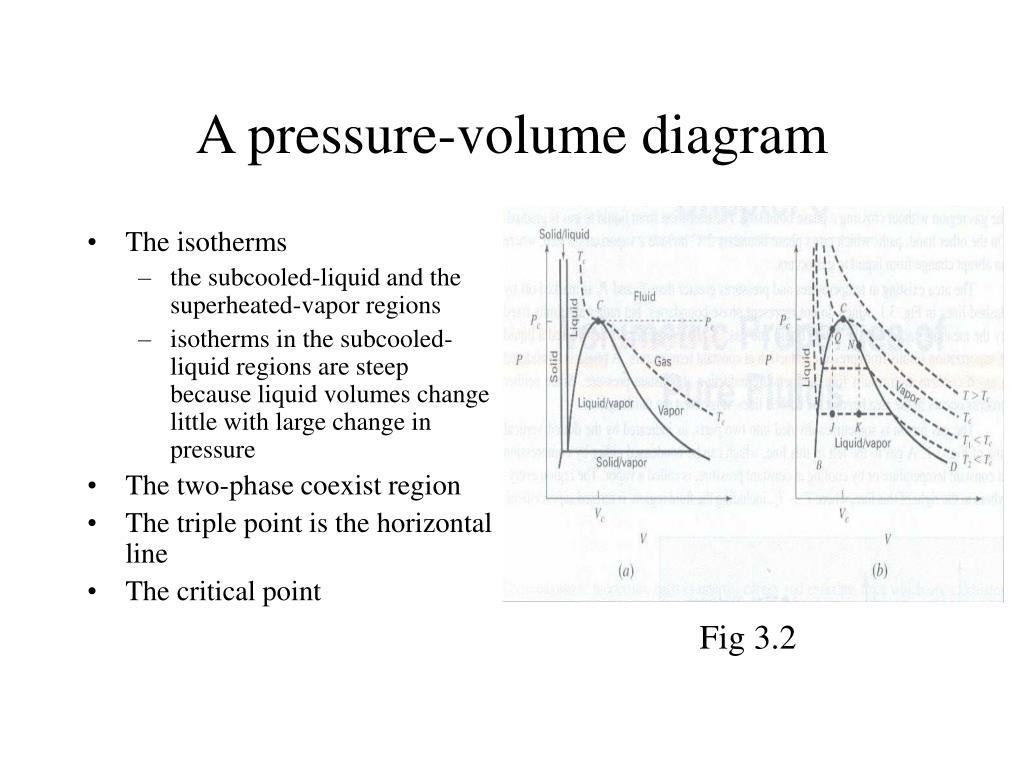 A pressure-volume diagram